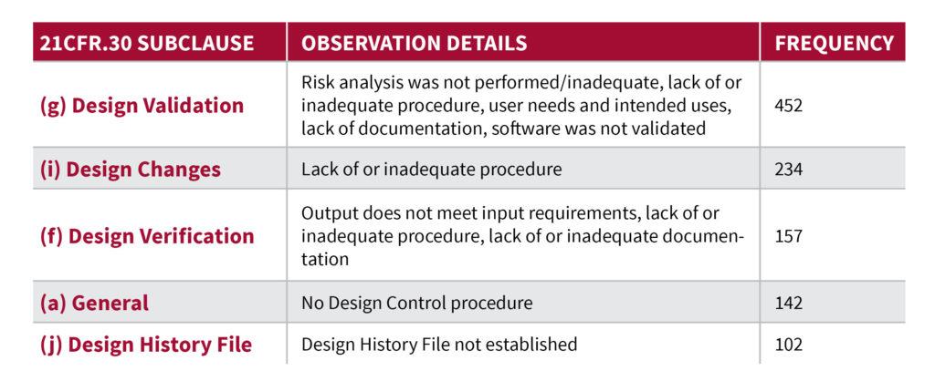 Top Design Control 483's